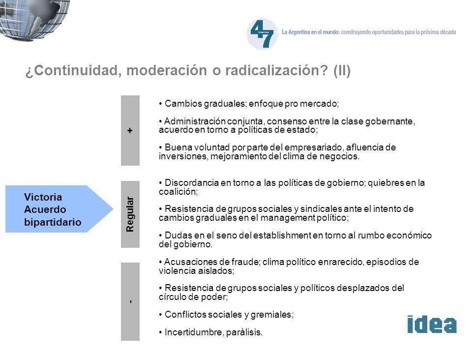 ¿Continuidad, moderación o radicalización? (II) Victoria Acuerdo bipartidario Cambios graduales; enfoque pro mercado; Administración conjunta, consens