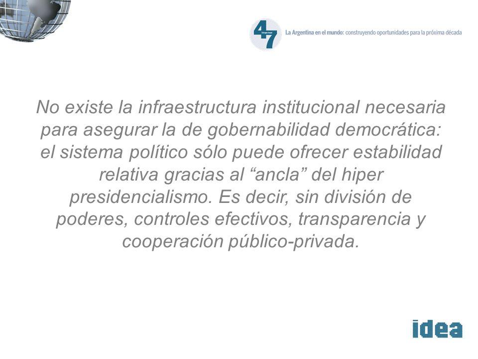 No existe la infraestructura institucional necesaria para asegurar la de gobernabilidad democrática: el sistema político sólo puede ofrecer estabilidad relativa gracias al ancla del hiper presidencialismo.