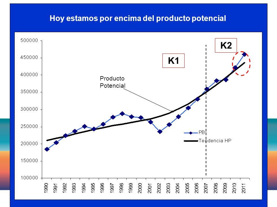 11 Hoy estamos por encima del producto potencial Producto Potencial K1 K2
