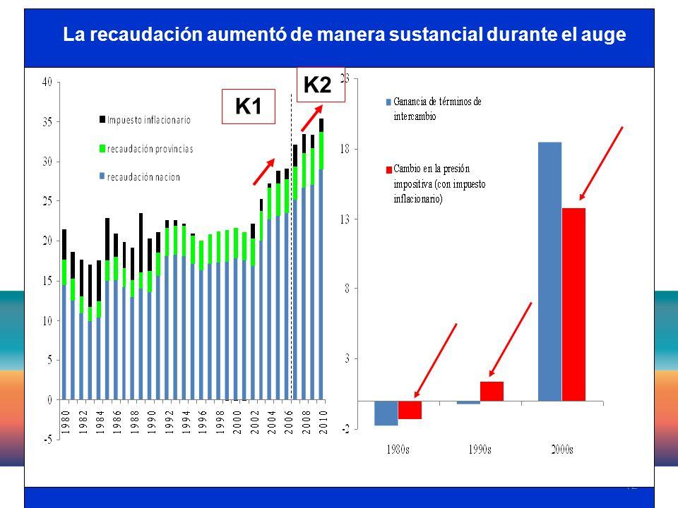 12 La recaudación aumentó de manera sustancial durante el auge K1 K2