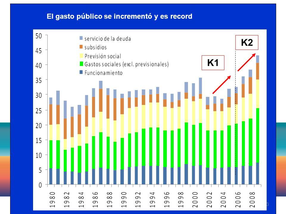 13 El gasto público se incrementó y es record K1 K2