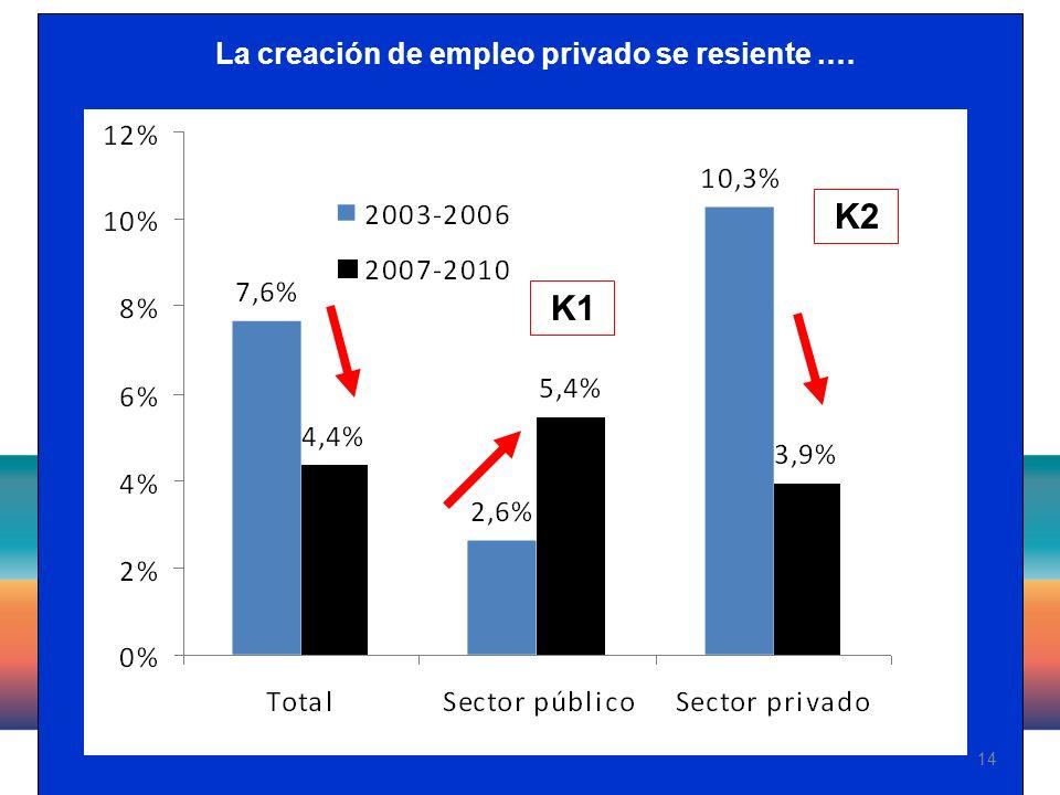 14 La creación de empleo privado se resiente.… K1 K2