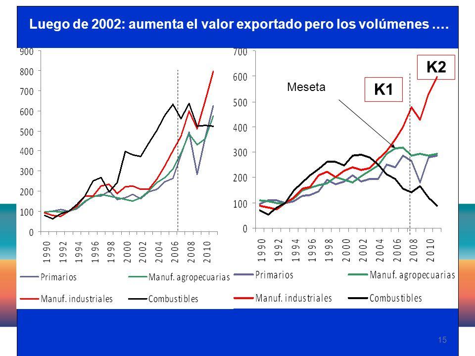 15 Luego de 2002: aumenta el valor exportado pero los volúmenes.… Meseta K1 K2
