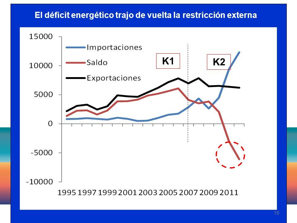 16 El déficit energético trajo de vuelta la restricción externa K1 K2