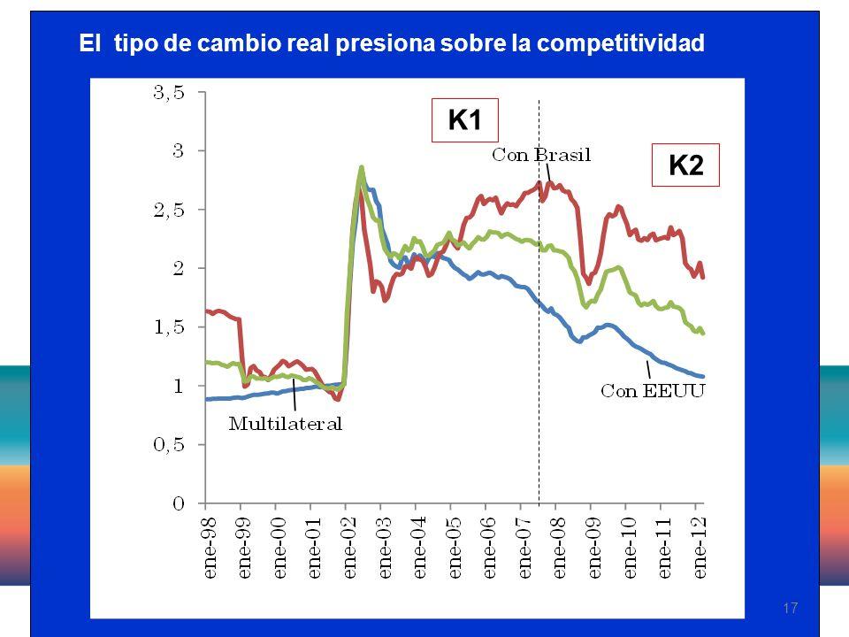 17 El tipo de cambio real presiona sobre la competitividad K1 K2