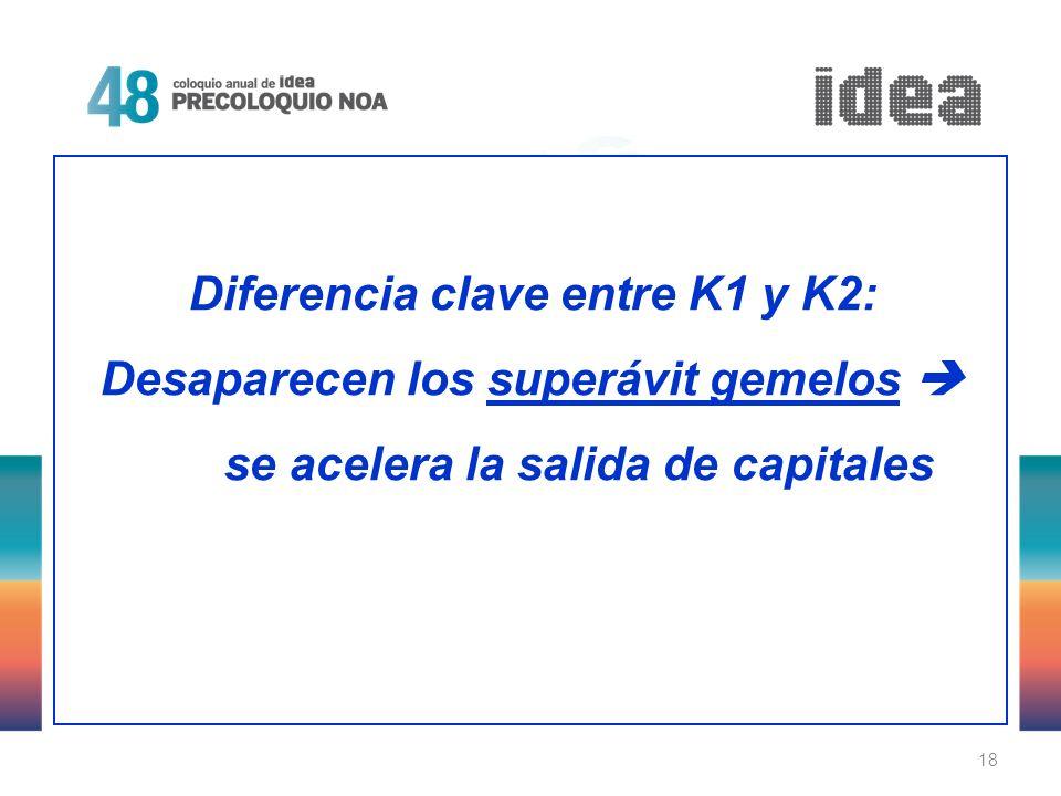 18 Diferencia clave entre K1 y K2: Desaparecen los superávit gemelos se acelera la salida de capitales