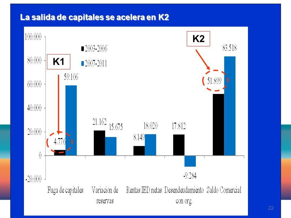 22 La salida de capitales se acelera en K2 K1 K2