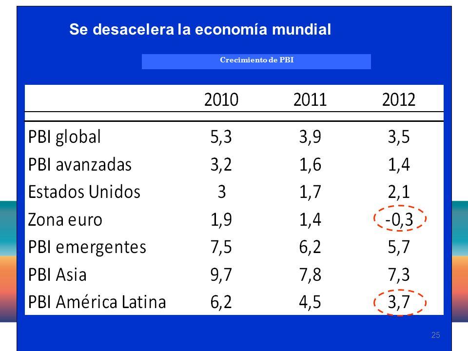 25 Crecimiento de PBI Se desacelera la economía mundial