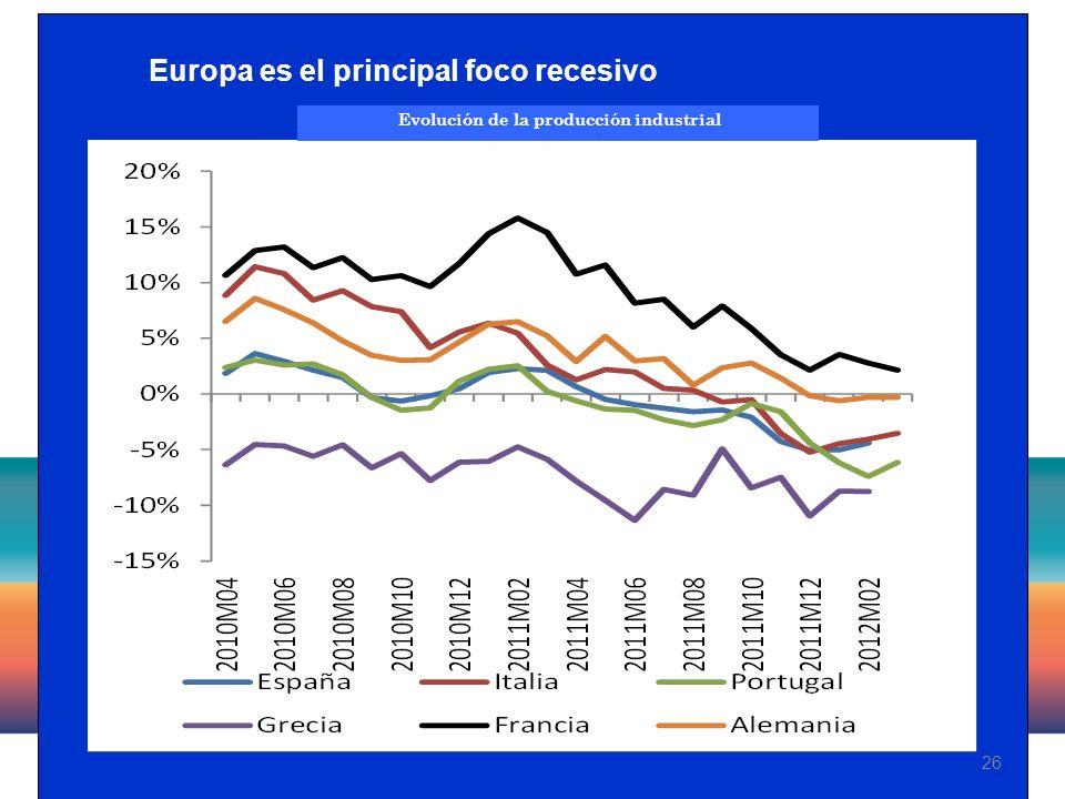 26 Evolución de la producción industrial Europa es el principal foco recesivo