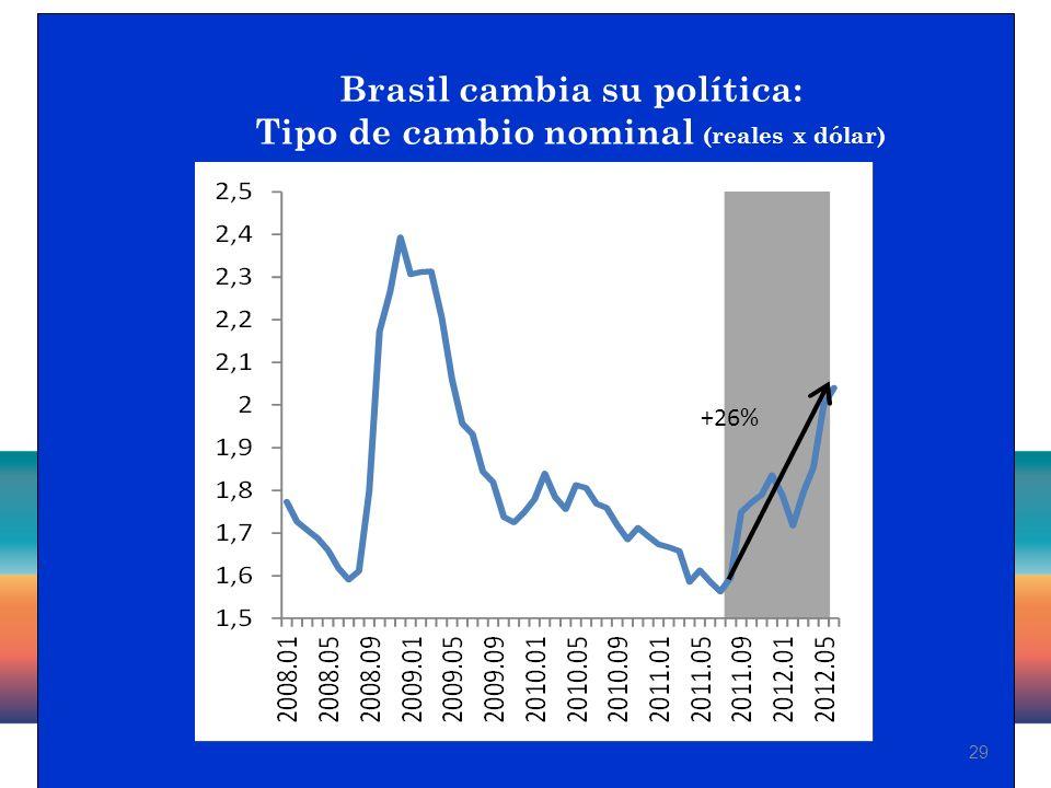 29 Brasil cambia su política: Tipo de cambio nominal (reales x dólar) +26%