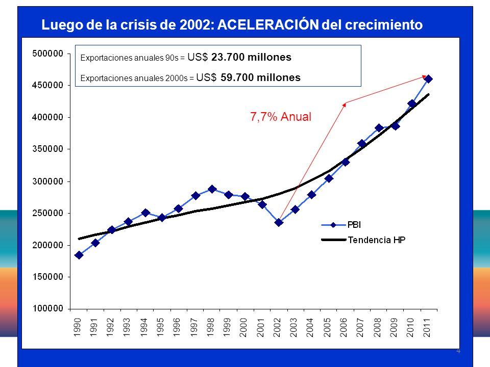 4 Luego de la crisis de 2002: ACELERACIÓN del crecimiento 7,7% Anual Exportaciones anuales 90s = US$ 23.700 millones Exportaciones anuales 2000s = US$ 59.700 millones