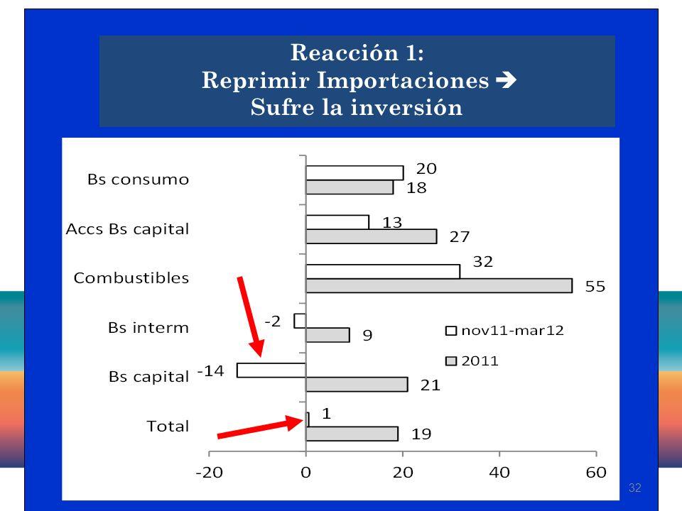 32 Reacción 1: Reprimir Importaciones Sufre la inversión