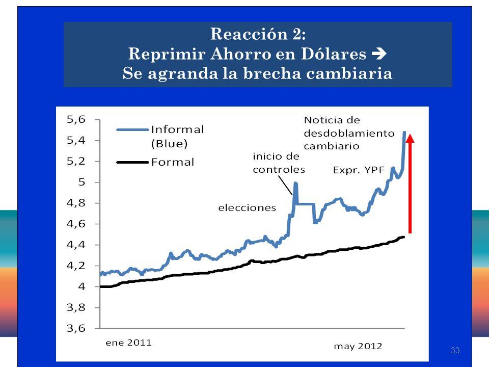 33 Reacción 2: Reprimir Ahorro en Dólares Se agranda la brecha cambiaria