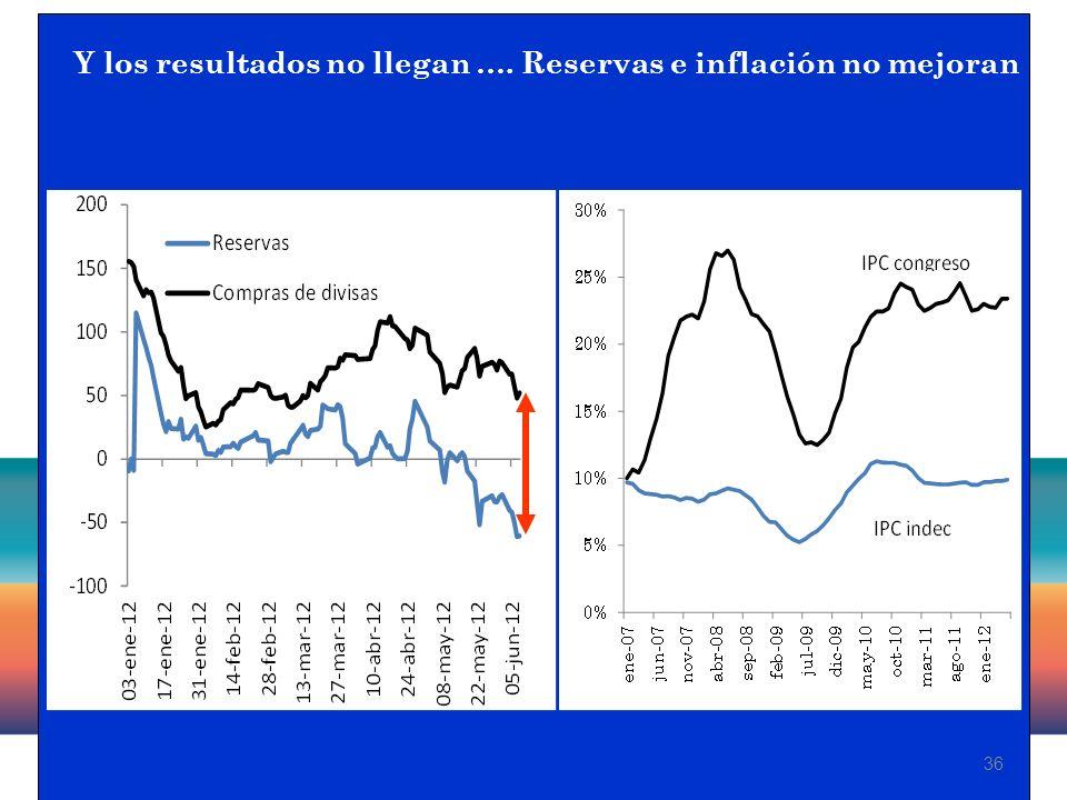 36 Y los resultados no llegan …. Reservas e inflación no mejoran