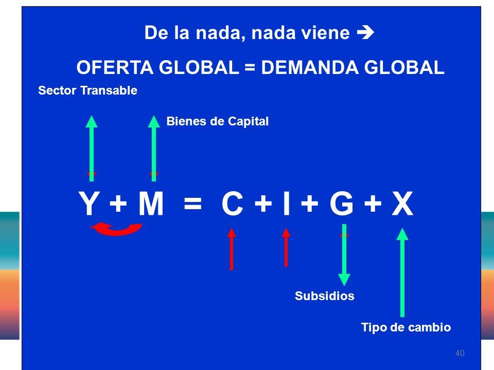 40 Y + M = C + I + G + X Tipo de cambio Subsidios Bienes de Capital Sector Transable De la nada, nada viene OFERTA GLOBAL = DEMANDA GLOBAL
