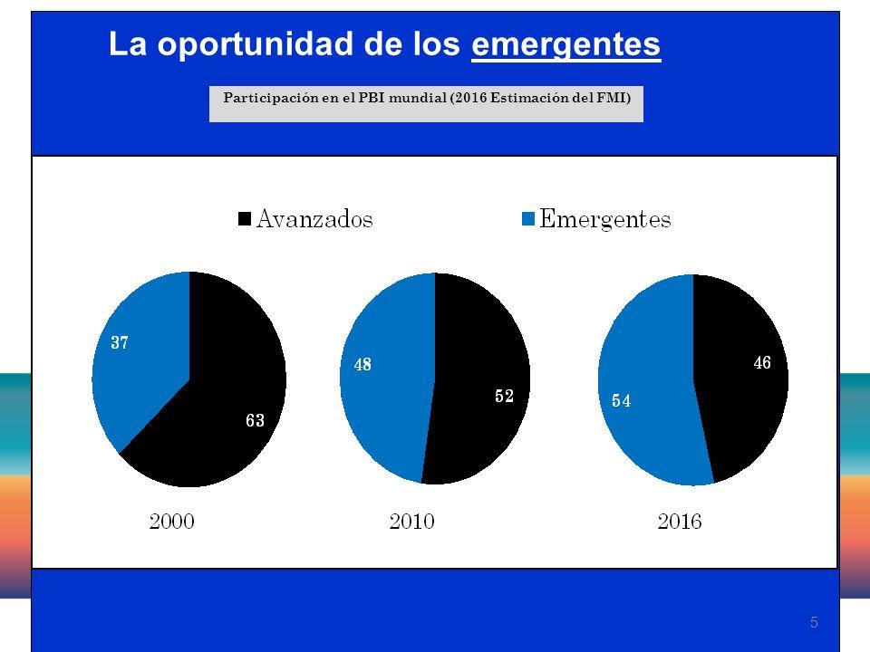 5 La oportunidad de los emergentes Participación en el PBI mundial (2016 Estimación del FMI)