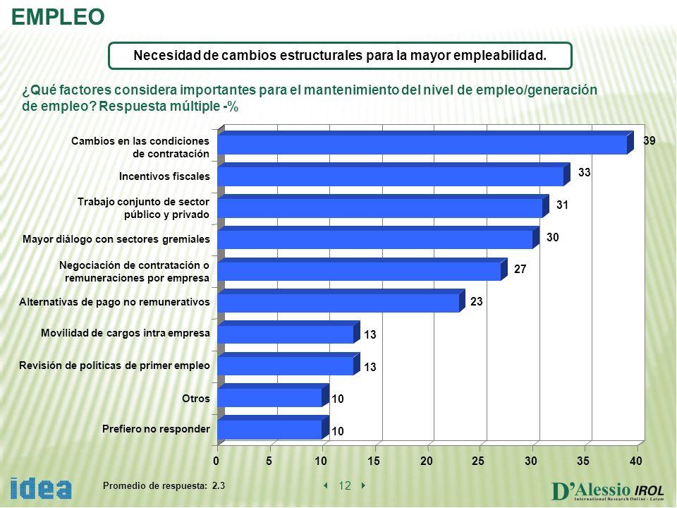 0510152025303540 Prefiero no responder Otros Revisión de políticas de primer empleo Movilidad de cargos intra empresa Alternativas de pago no remunera