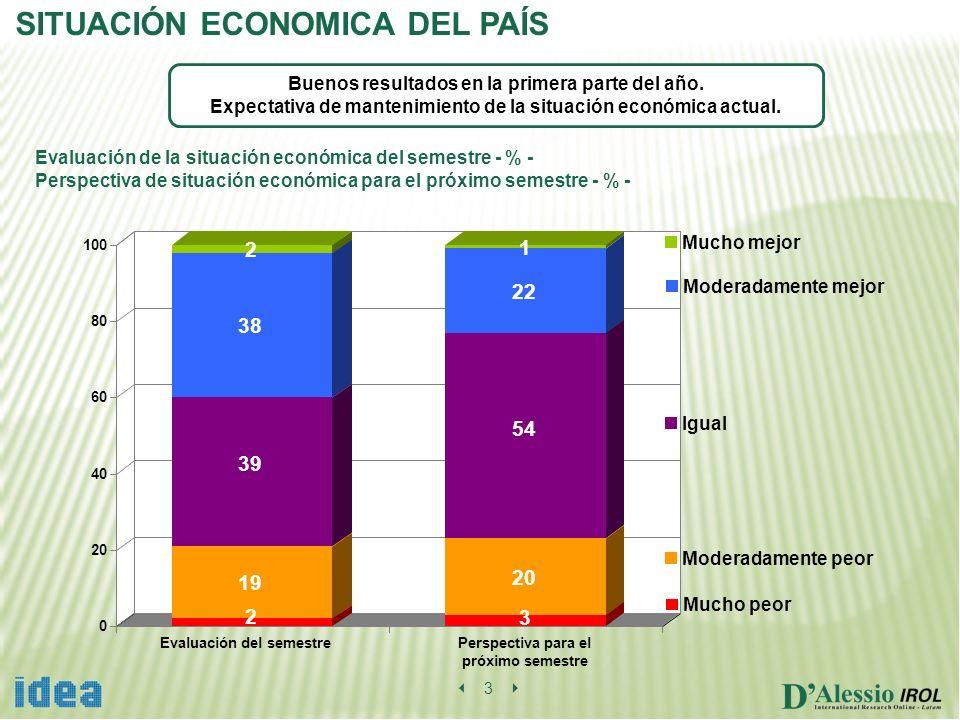 0 20 40 60 80 100 Evaluación del semestrePerspectiva para el próximo semestre SITUACIÓN ECONOMICA DEL PAÍS Buenos resultados en la primera parte del a