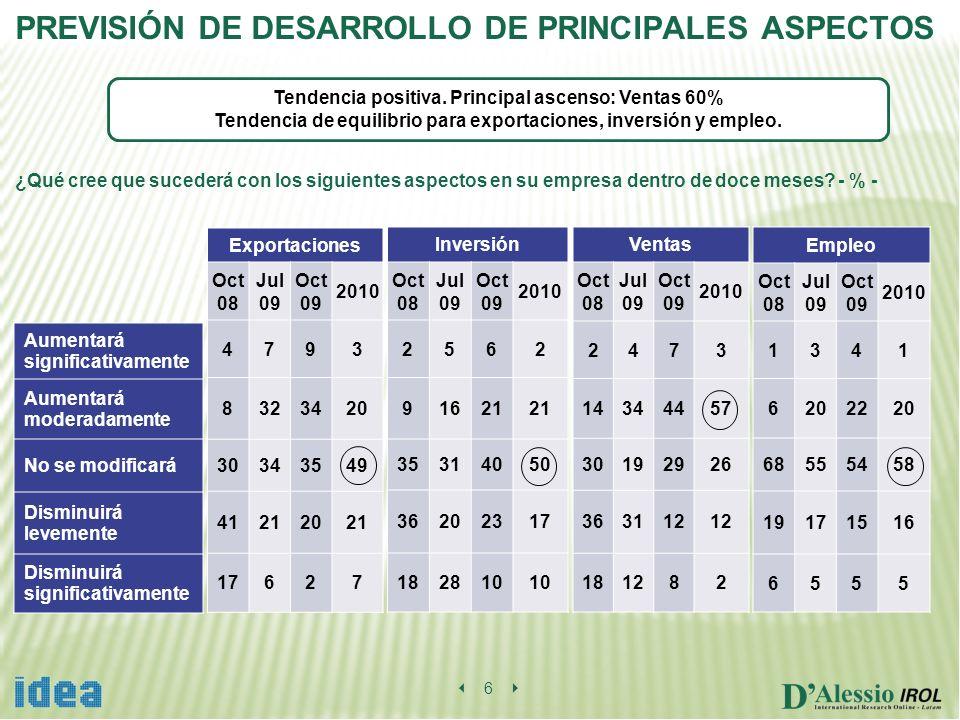 6 PREVISIÓN DE DESARROLLO DE PRINCIPALES ASPECTOS ¿Qué cree que sucederá con los siguientes aspectos en su empresa dentro de doce meses? - % - Tendenc