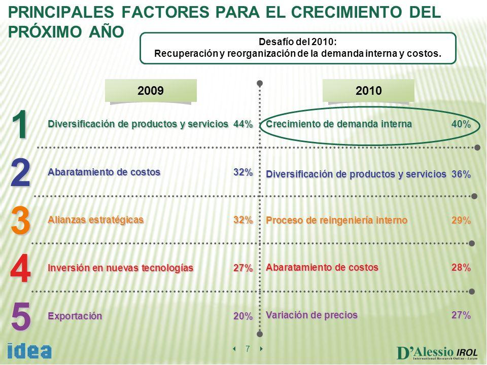 7 Diversificación de productos y servicios 44% Abaratamiento de costos32% Alianzas estratégicas32% Inversión en nuevas tecnologías27% Exportación20% 5