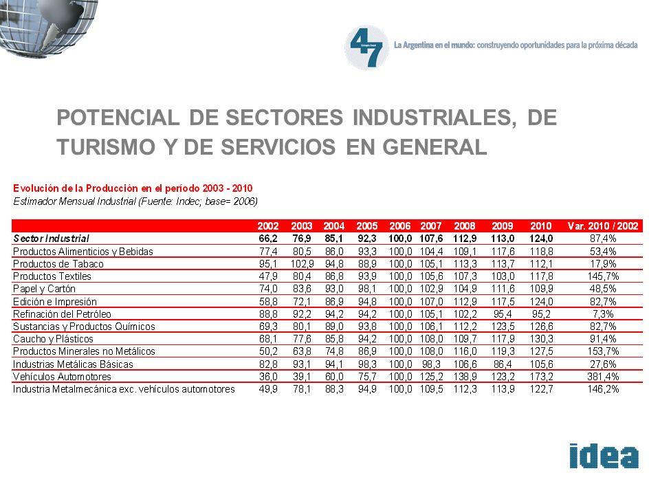 POTENCIAL DE SECTORES INDUSTRIALES, DE TURISMO Y DE SERVICIOS EN GENERAL