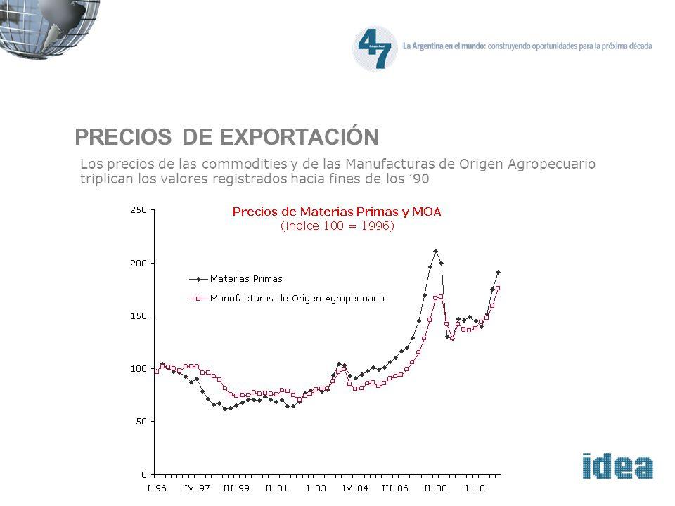 PRECIOS DE EXPORTACIÓN Los precios de las commodities y de las Manufacturas de Origen Agropecuario triplican los valores registrados hacia fines de los ´90