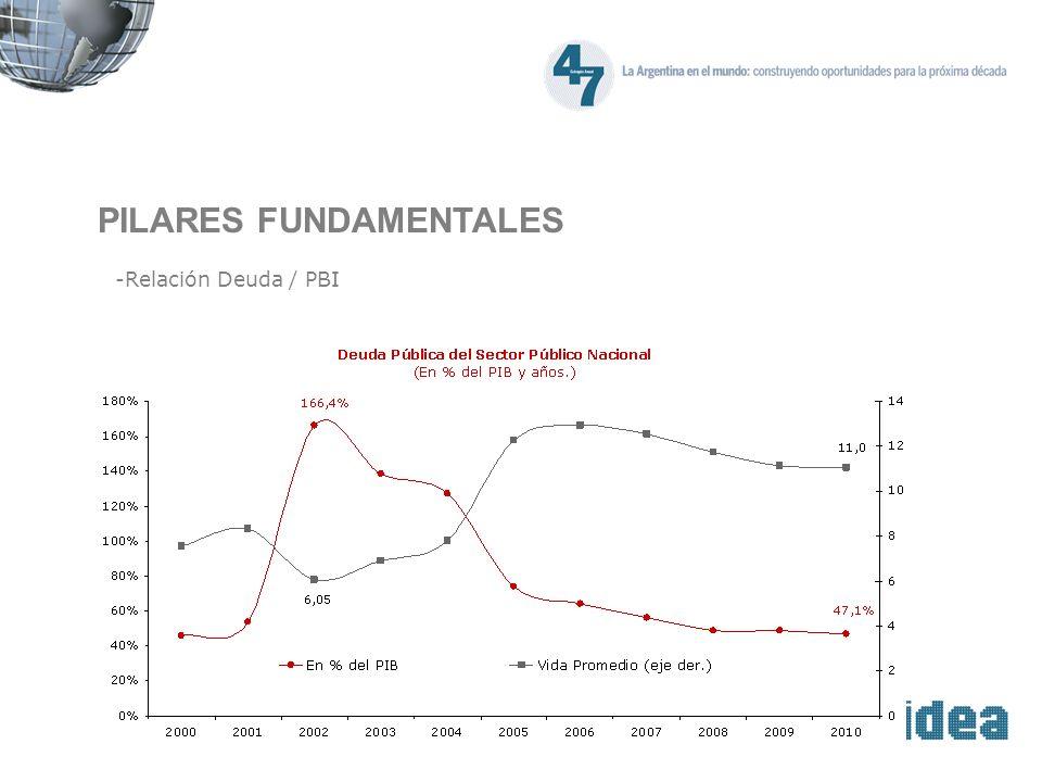 PILARES FUNDAMENTALES -Relación Deuda / PBI