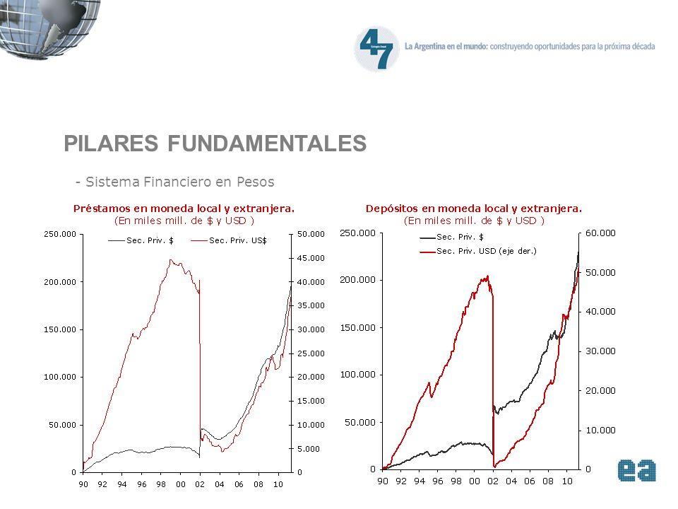 PILARES FUNDAMENTALES - Sistema Financiero en Pesos