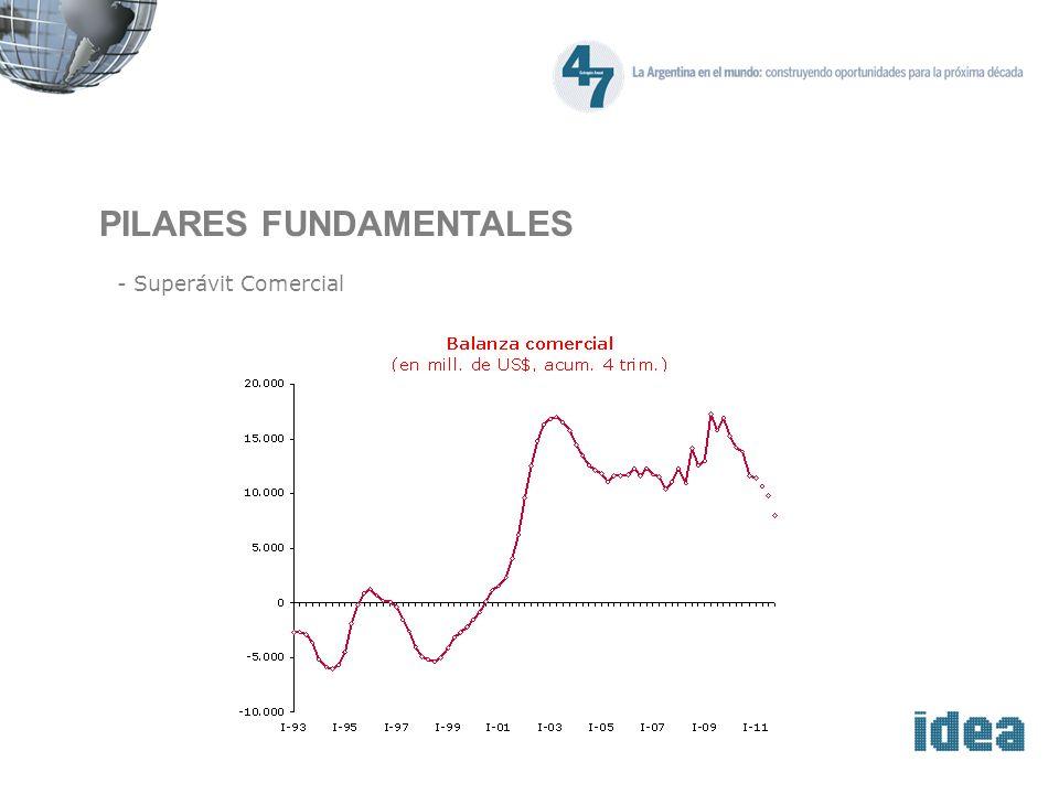 PILARES FUNDAMENTALES - Superávit Comercial