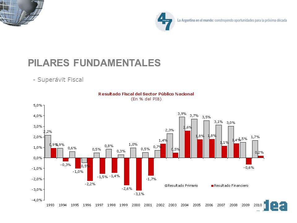 PILARES FUNDAMENTALES - Superávit Fiscal