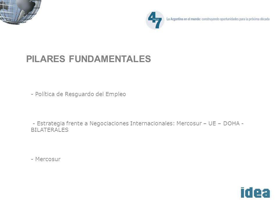 PILARES FUNDAMENTALES - Política de Resguardo del Empleo - Estrategia frente a Negociaciones Internacionales: Mercosur – UE – DOHA - BILATERALES - Mercosur