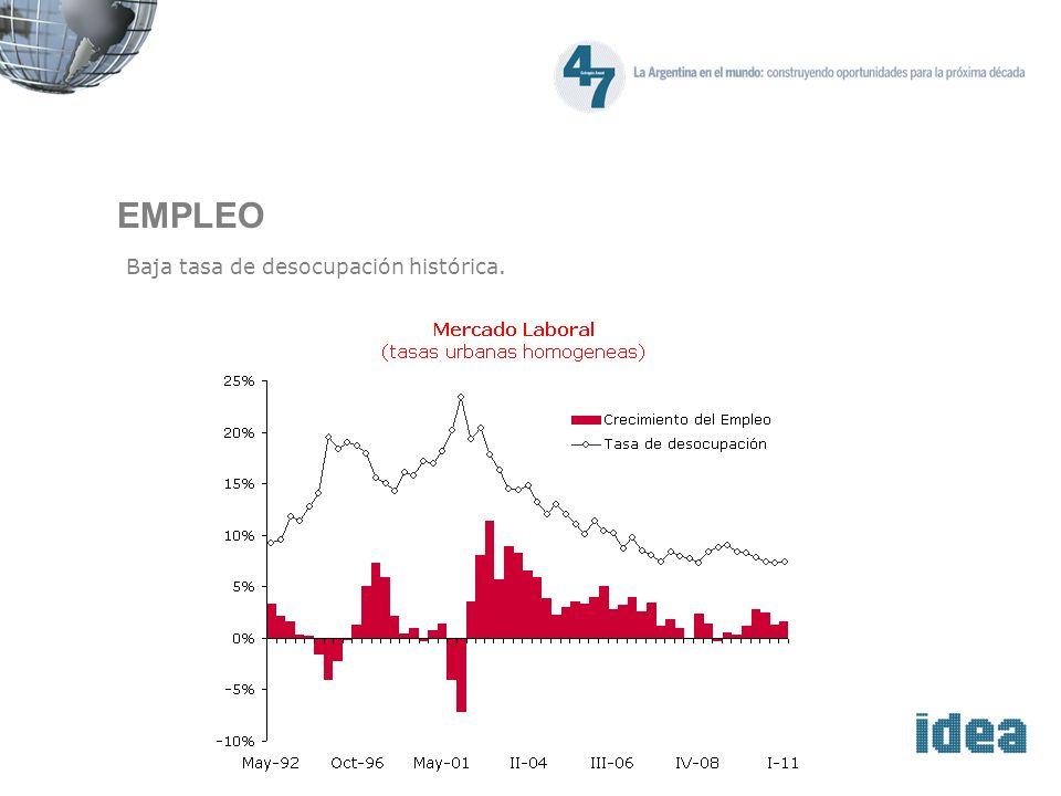 EMPLEO Baja tasa de desocupación histórica.