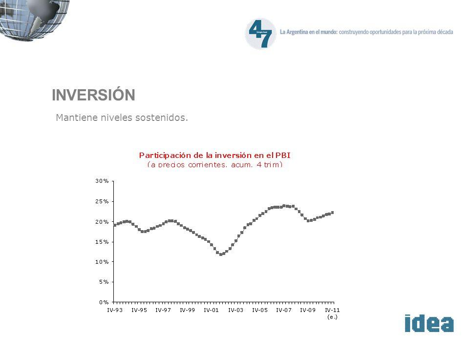 INVERSIÓN Mantiene niveles sostenidos.