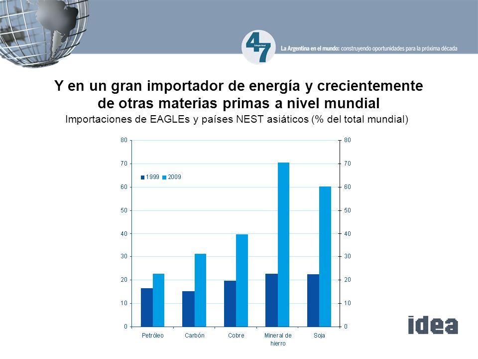 Y en un gran importador de energía y crecientemente de otras materias primas a nivel mundial Importaciones de EAGLEs y países NEST asiáticos (% del total mundial)
