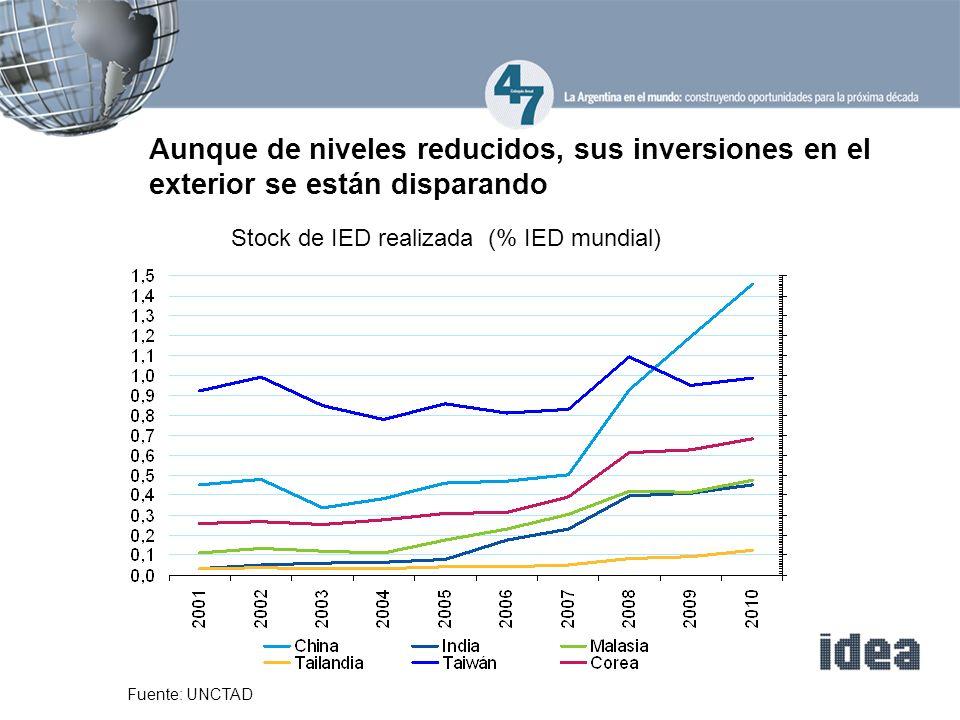 Aunque de niveles reducidos, sus inversiones en el exterior se están disparando Stock de IED realizada (% IED mundial) Fuente: UNCTAD