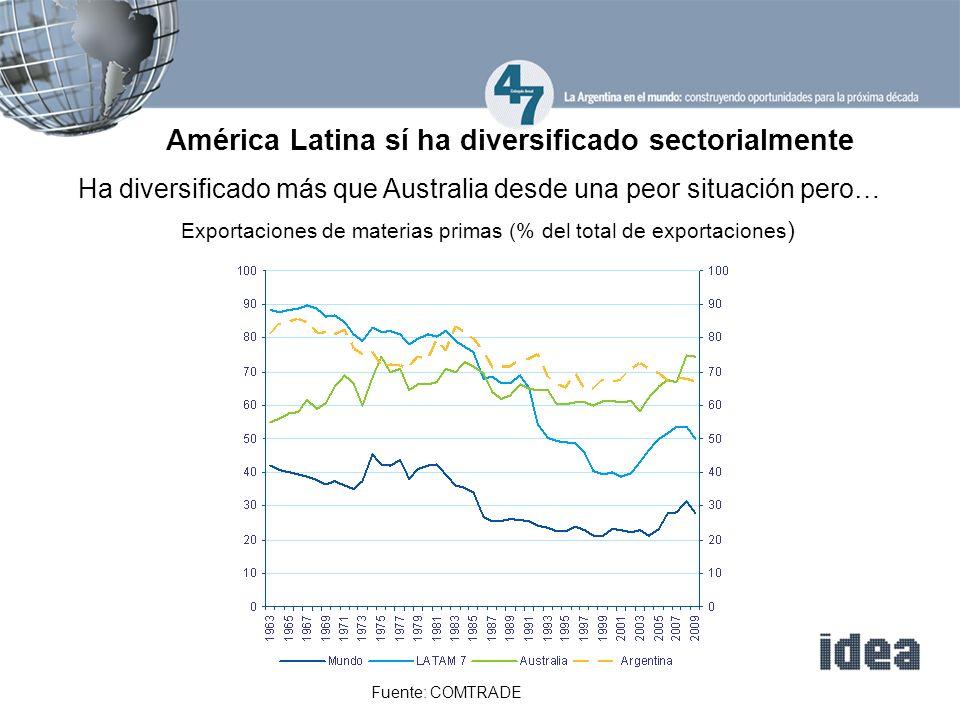 América Latina sí ha diversificado sectorialmente Exportaciones de materias primas (% del total de exportaciones ) Fuente: COMTRADE Ha diversificado más que Australia desde una peor situación pero…