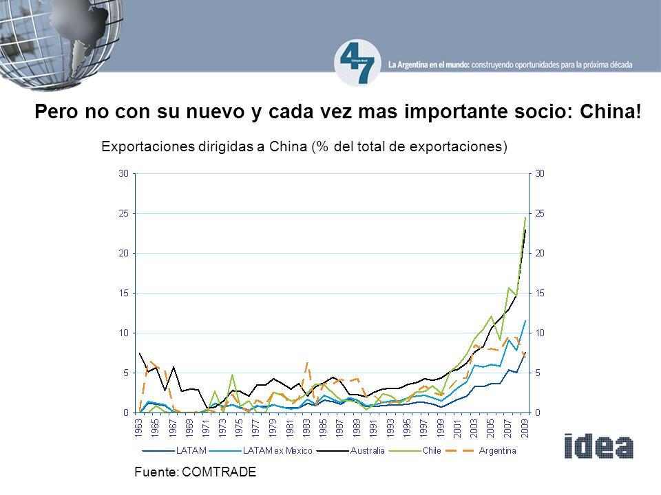 Pero no con su nuevo y cada vez mas importante socio: China! Exportaciones dirigidas a China (% del total de exportaciones) Fuente: COMTRADE