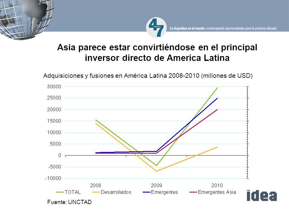 Asia parece estar convirtiéndose en el principal inversor directo de America Latina Adquisiciones y fusiones en América Latina 2008-2010 (millones de USD) Fuente: UNCTAD