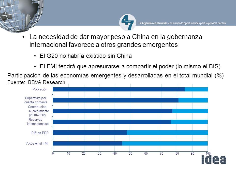 La necesidad de dar mayor peso a China en la gobernanza internacional favorece a otros grandes emergentes El G20 no habría existido sin China El FMI t