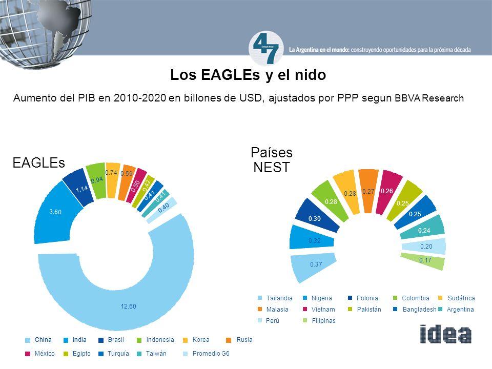 Los EAGLEs y el nido Aumento del PIB en 2010-2020 en billones de USD, ajustados por PPP segun BBVA Research EAGLEs Países NEST 3.60 0.94 0.74 0.59 0.41 0.40 1.14 0.41 0.42 0.50 ChinaIndiaBrasilIndonesiaKoreaRusia MéxicoEgiptoTurquíaPromedio G6 12.60 3.60 0.94 0.74 0.59 0.41 0.40 1.14 0.41 0.42 0.50 ChinaIndia tTaiwán B 12.60 0.37 0.32 0.30 0.28 0.27 0.26 0.25 0.24 0.20 0.17 TailandiaNigeriaPoloniaColombiaSudáfrica MalasiaVietnamPakistánBangladeshArgentina PerúFilipinas 0.37 0.32 0.30 0.28 0.27 0.26 0.25 0.24 0.20 0.17
