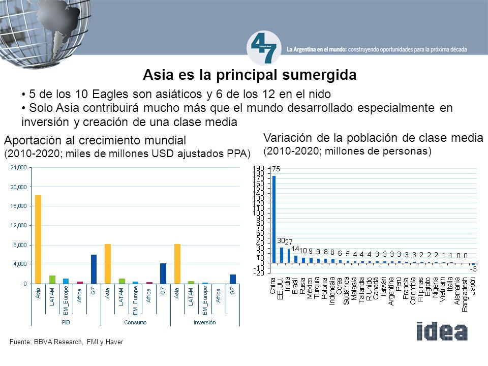 Asia es la principal sumergida 5 de los 10 Eagles son asiáticos y 6 de los 12 en el nido Solo Asia contribuirá mucho más que el mundo desarrollado especialmente en inversión y creación de una clase media Fuente: BBVA Research, FMI y Haver Variación de la población de clase media (2010-2020; millones de personas) Aportación al crecimiento mundial (2010-2020; miles de millones USD ajustados PPA)