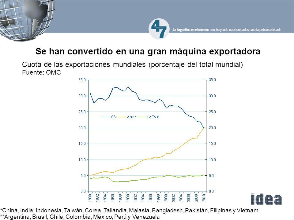 Cuota de las exportaciones mundiales (porcentaje del total mundial) Fuente: OMC Se han convertido en una gran máquina exportadora *China, India, Indon