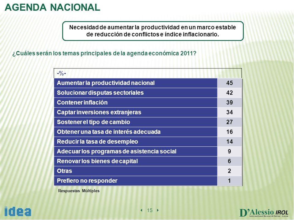 AGENDA NACIONAL 15 ¿Cuáles serán los temas principales de la agenda económica 2011.