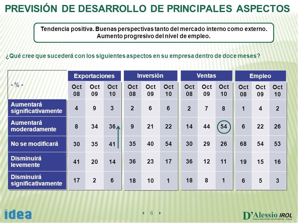 6 PREVISIÓN DE DESARROLLO DE PRINCIPALES ASPECTOS ¿Qué cree que sucederá con los siguientes aspectos en su empresa dentro de doce meses.