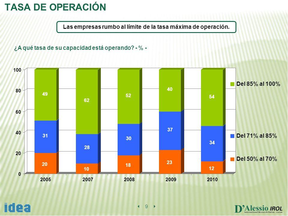 0 20 40 60 80 100 20052007200820092010 TASA DE OPERACIÓN Las empresas rumbo al límite de la tasa máxima de operación.