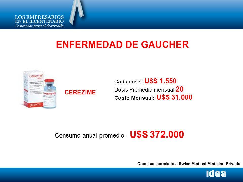 ENFERMEDAD DE GAUCHER Cada dosis: U$S 1.550 Dosis Promedio mensual: 20 Costo Mensual: U$S 31.000 Consumo anual promedio : U$S 372.000 CEREZIME Caso re