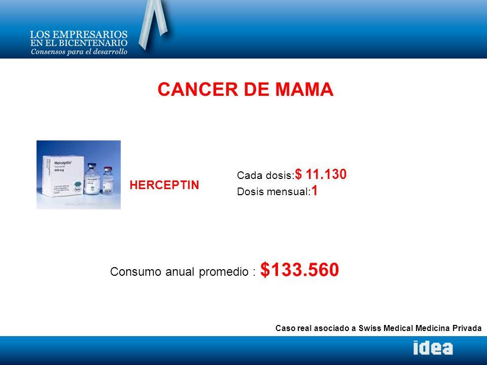CANCER DE MAMA Cada dosis: $ 11.130 Dosis mensual: 1 Consumo anual promedio : $133.560 HERCEPTIN Caso real asociado a Swiss Medical Medicina Privada