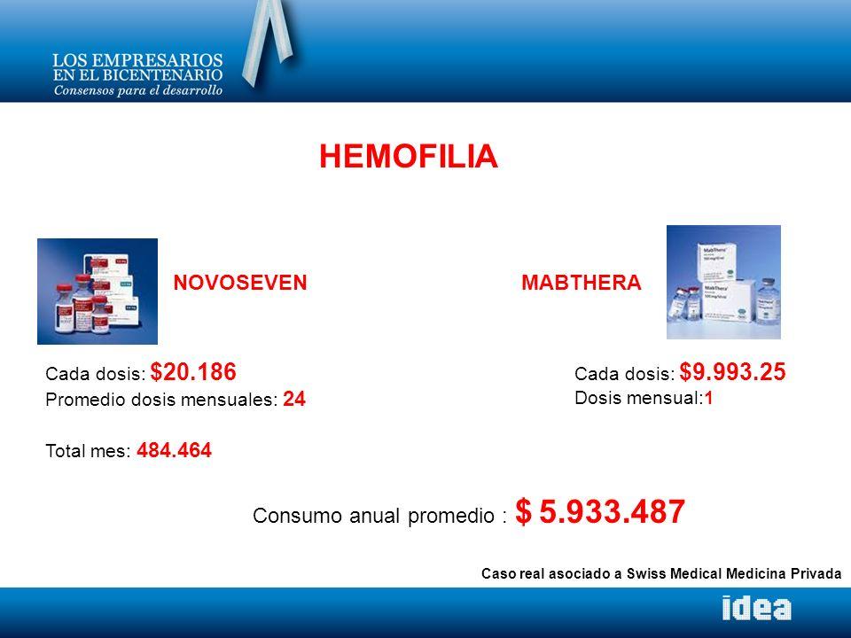 HEMOFILIA Cada dosis: $20.186 Promedio dosis mensuales: 24 Total mes: 484.464 Cada dosis: $9.993.25 Dosis mensual:1 Consumo anual promedio : $ 5.933.4