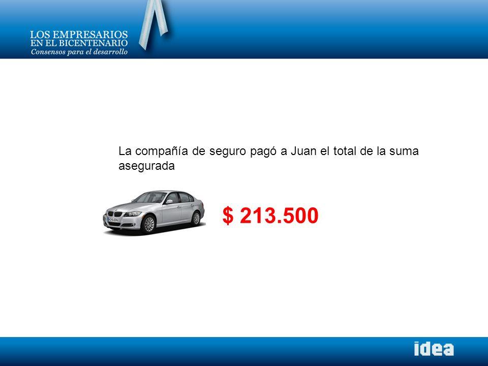La compañía de seguro pagó a Juan el total de la suma asegurada $ 213.500
