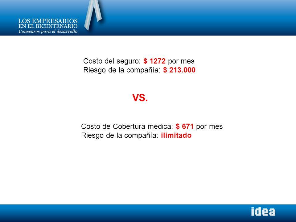 Costo del seguro: $ 1272 por mes Riesgo de la compañía: $ 213.000 Costo de Cobertura médica: $ 671 por mes Riesgo de la compañía: ilimitado VS.